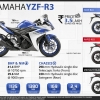 ข้อมูลสเปค Yamaha YZF-R3 ++รูปภาพ